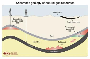 Natural Gass Resources